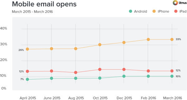 email open rates stats on mobile