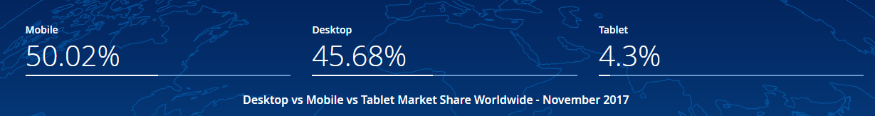 mobile share of the global web traffic