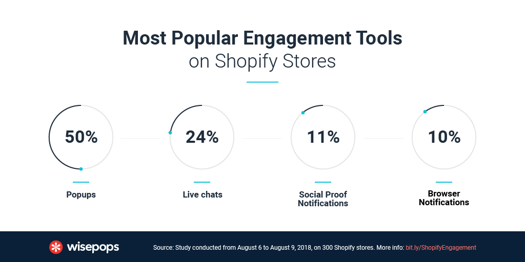 Most Popular Engagement Tools on Shopify Stores