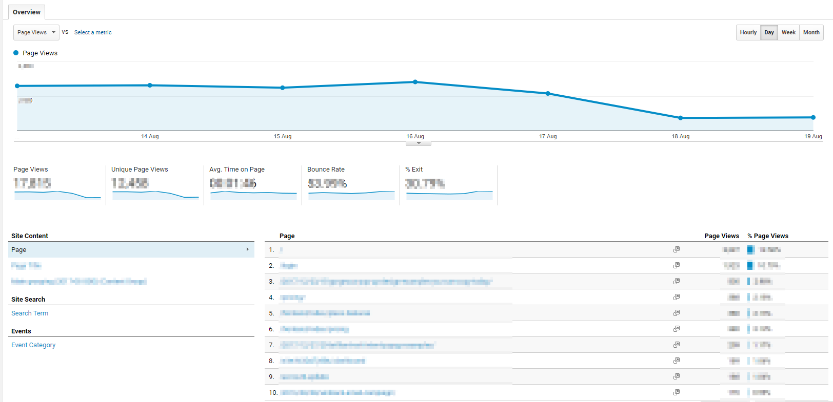 The Behavior report in Google Analytics