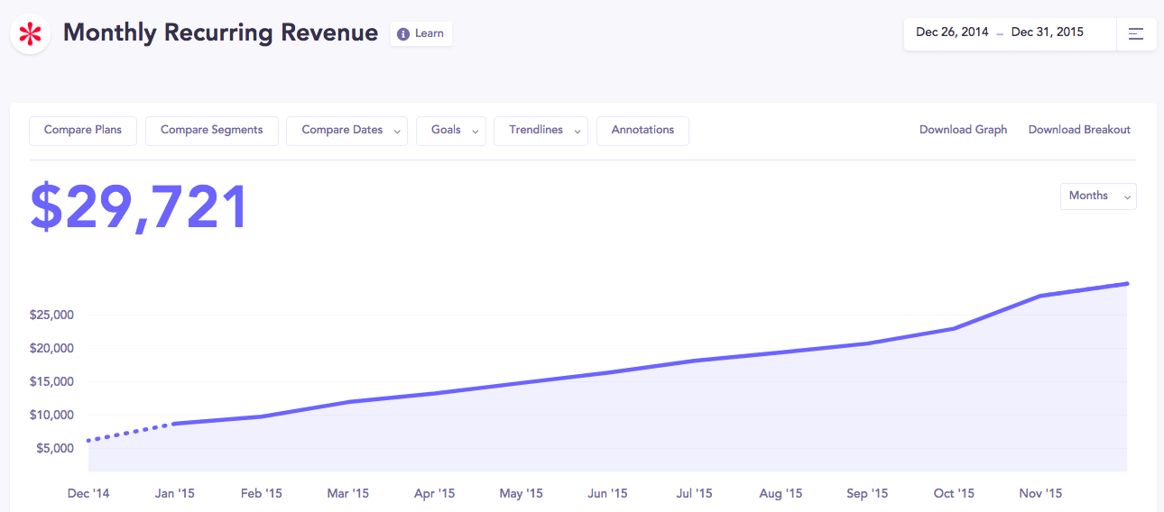 A screenshot of our MRR in Baremetrics at the time