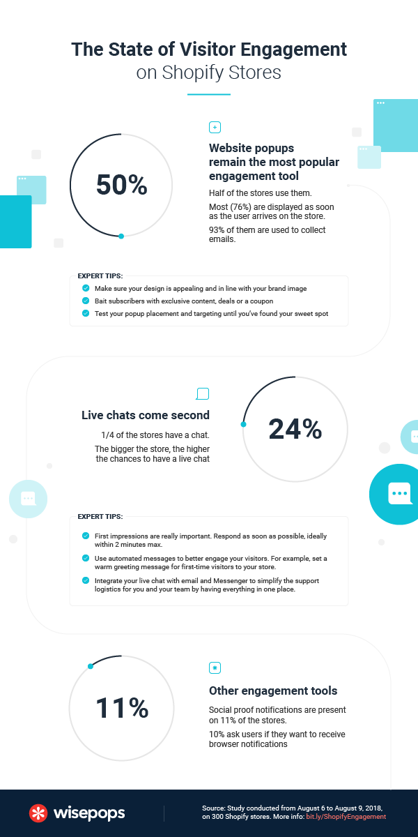 State of visitor engagement on Shopify stores - Infographic