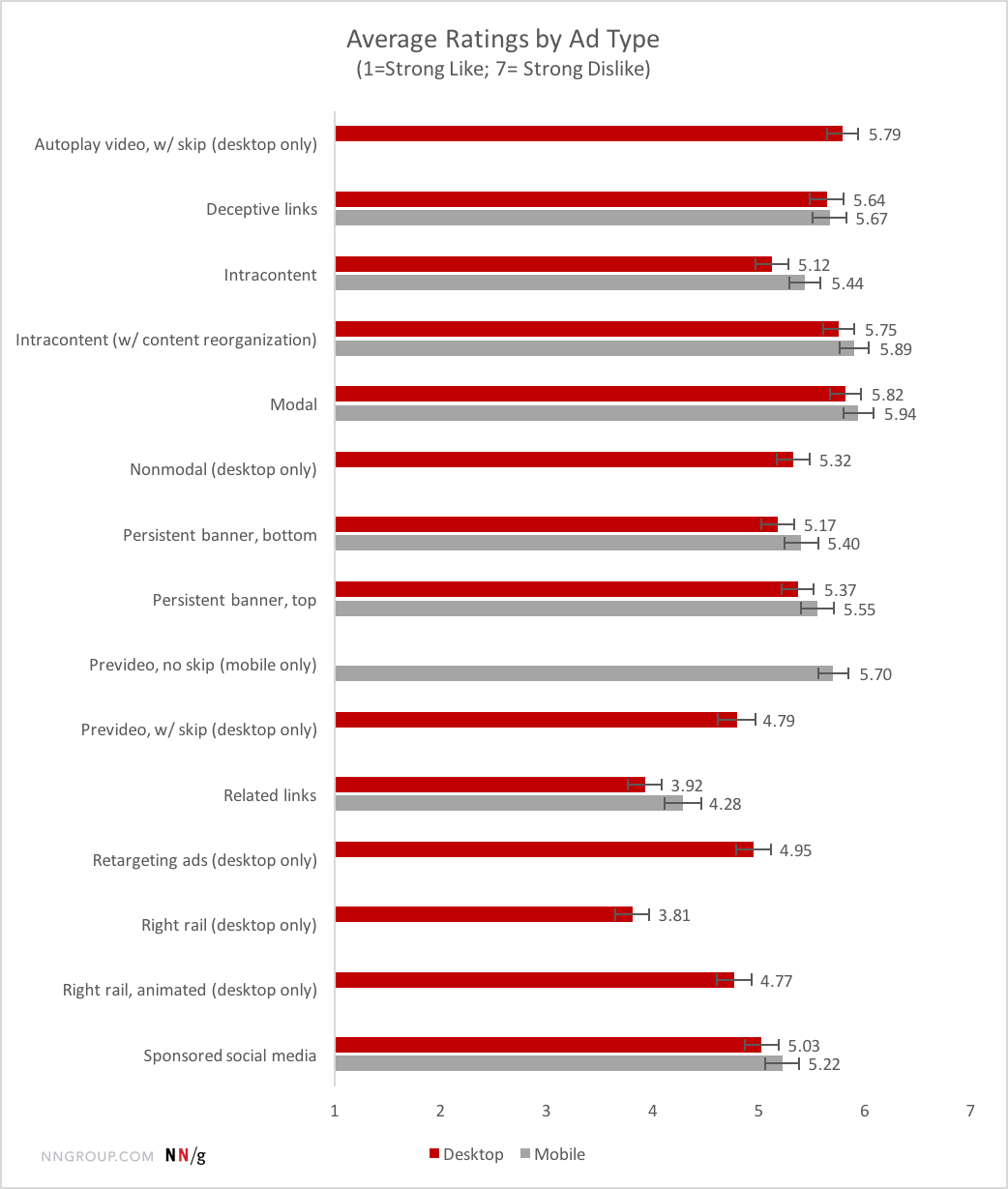 Average ratings by ad type