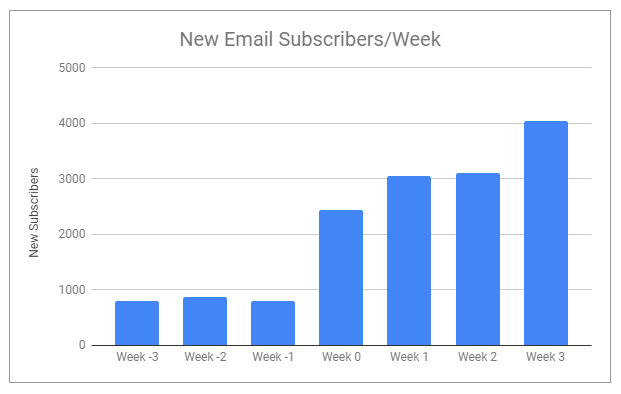 The evolution of new email subscribers after setting up a popup.