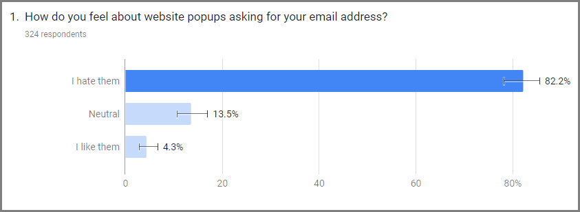 The results of a survey about popups
