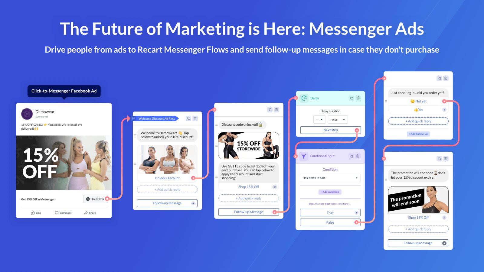 FB Messenger Marketing app - Recart