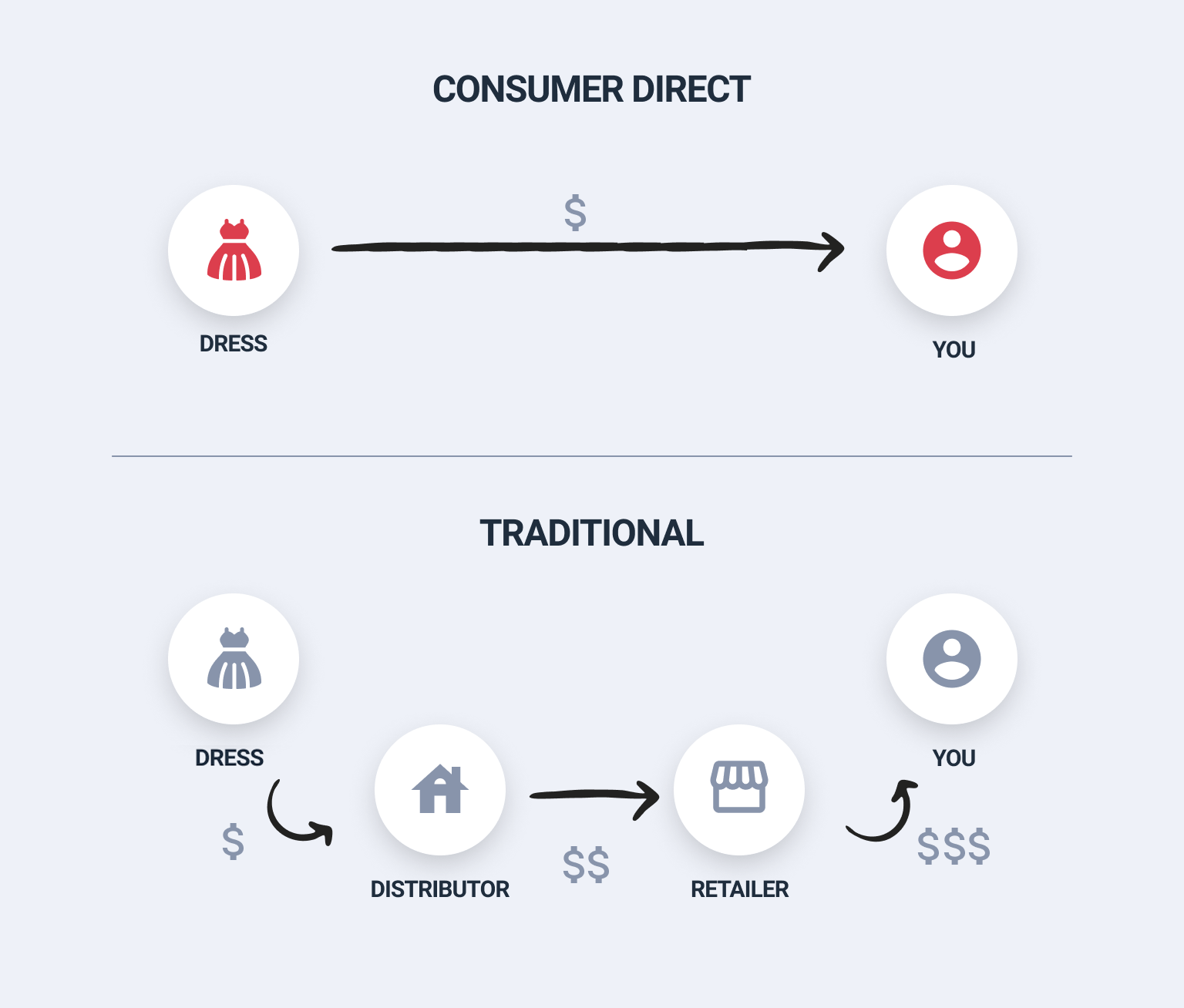 Explanation of consumer-direct model