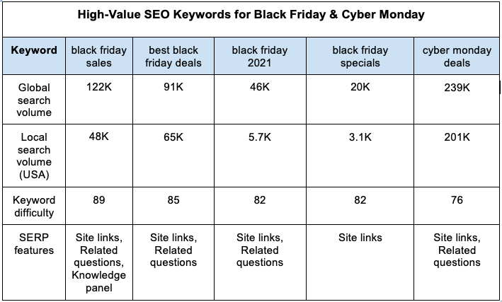 High-value SEO keywords for Black Friday and Cyber Monday